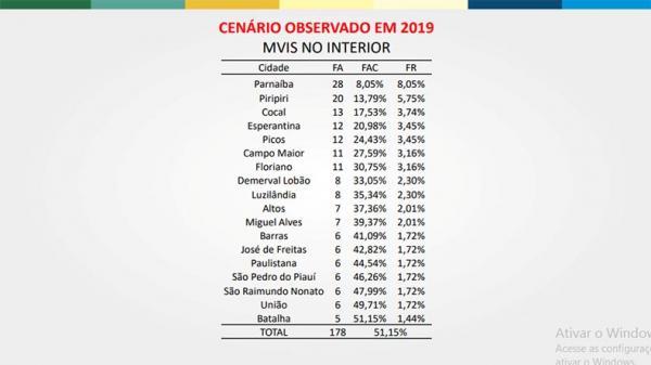 No Piauí, 51% das mortes violentas se concentram em 18 municípios(Imagem:Divulgação)
