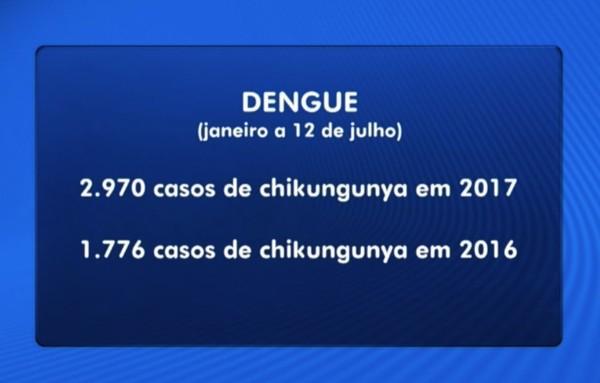 Comparação dos casos de chikungunya no Piauí nos primeiros seis meses de 2016 e 2017.(Imagem:Bom Dia Piauí)