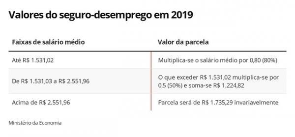 Valores do seguro-desemprego em 2019.(Imagem:Arte/G1)