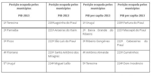 Floriano é um dos 10 municípios do PI que geram 65,26% da riqueza total do Estado.(Imagem:Reprodução)