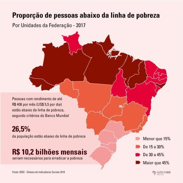Proporção de pessoas abaixo da linha de pobreza.(Imagem:Marcelo Barroso)