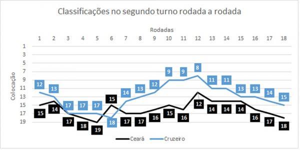 Ceará e Cruzeiro estão com a terceira e a sexta piores campanhas(Imagem:Espião Estatístico)