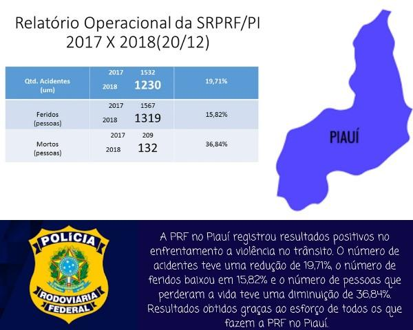 PRF registra redução nos índices de acidentes nas rodovias que cortam o Piauí.(Imagem:Divulgação/PRF)