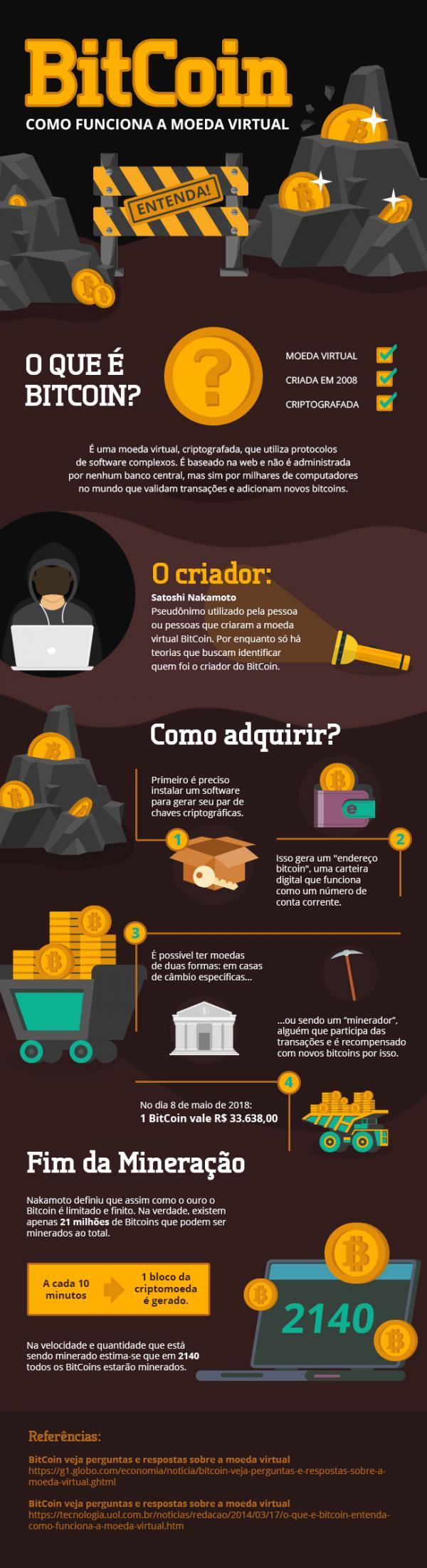 Como funciona o Bitcoin?(Imagem:Internet)