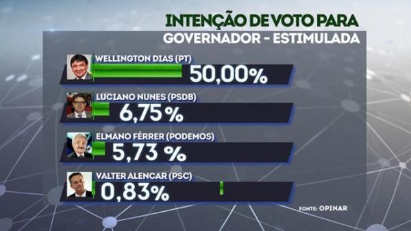 Wellington Dias lidera com 50% as intenções de voto para o governo.(Imagem:CidadeVerde.com)