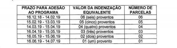 Faixa salarial do servidor(Imagem:Divulgação)