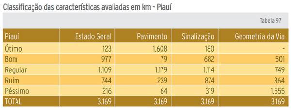 Pesquisa CNT diz que 960 km de rodovias do PI são ruins ou péssimos.(Imagem:Divulgação)