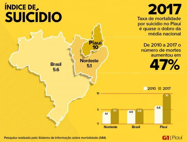 Índice de suicídio no Piauí(Imagem:Divulgação)