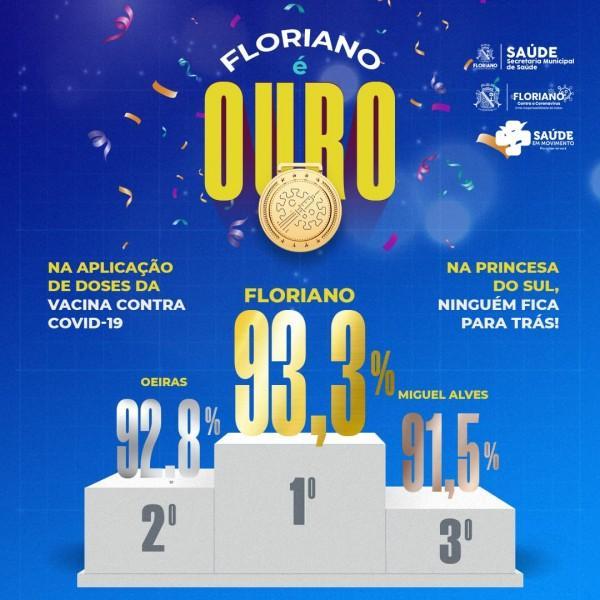 Floriano é ouro com 93,3% na aplicação de doses da vacina contra Covid-19(Imagem:Divulgação)
