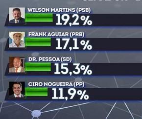 Wilson Martins tem 19% e Frank Aguiar 17% na corrida para o Senado Federal.(Imagem:CidadeVerde.com)