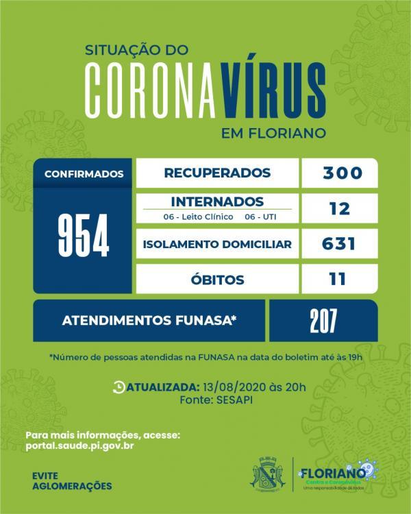 Floriano registra mais 25 casos confirmados para COVID-19 e 21 pessoas recuperadas.(Imagem:Divulgação)