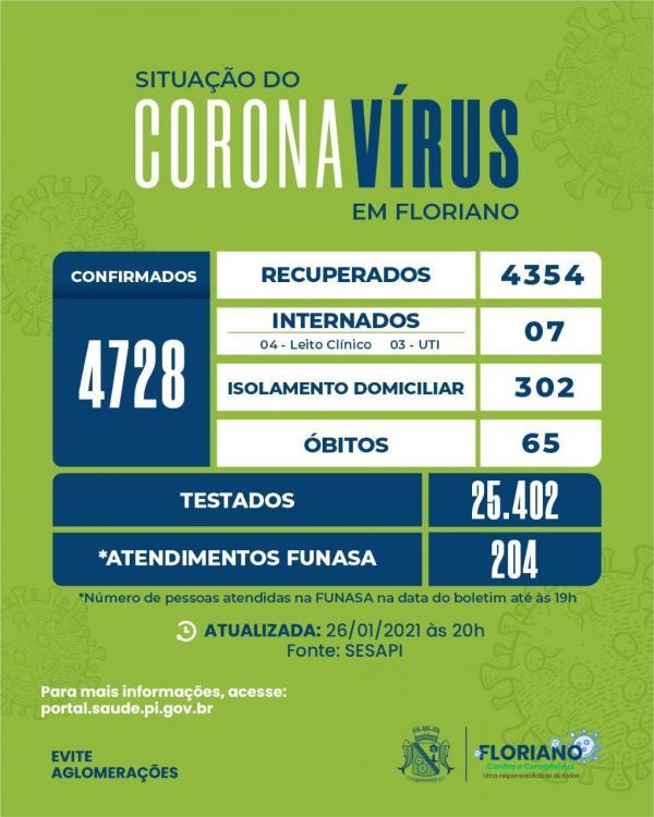 Boletim registra 54 novos casos de Covid-19 em Floriano(Imagem:SESAPI)