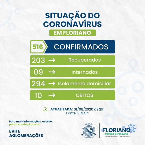 Com 65 novos infectados, Floriano registra o maior número de casos confirmados.(Imagem:Divulgação)