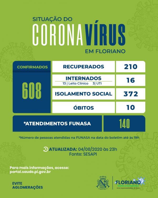Floriano passa dos 600 casos confirmados de coronavírus.(Imagem:Divulgação)