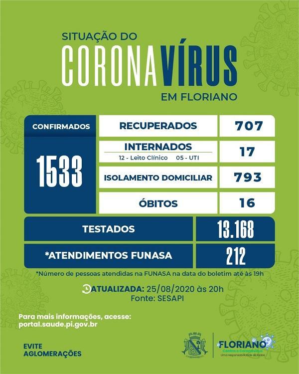 Floriano registra mais 99 casos confirmados para Covid-19.(Imagem:Divulgação)