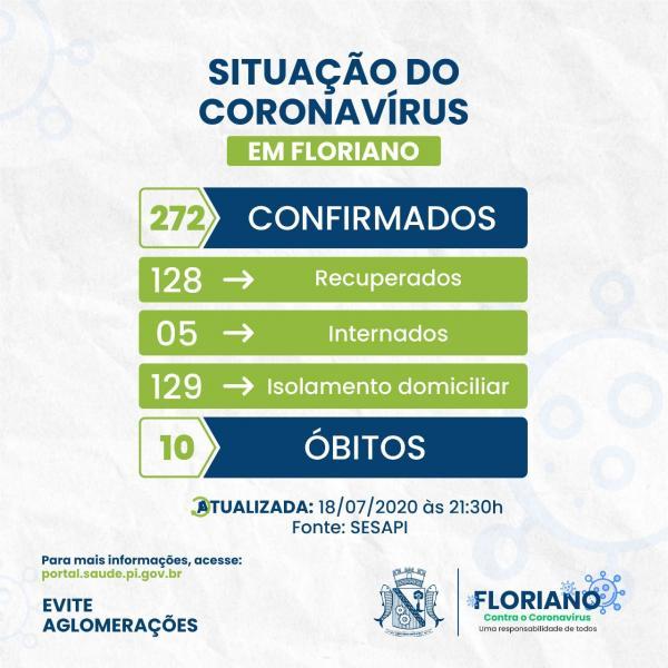 Floriano registra 4 pessoas recuperadas e mais 9 casos confirmados para COVID-19.(Imagem:Divulgação)