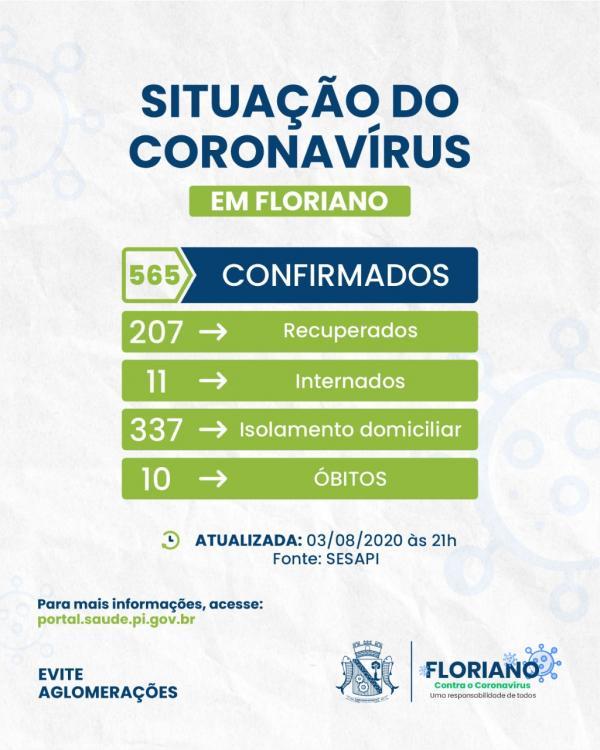 Boletim registra mais 46 casos confirmados para COVID-19 em Floriano.(Imagem:Divulgação)
