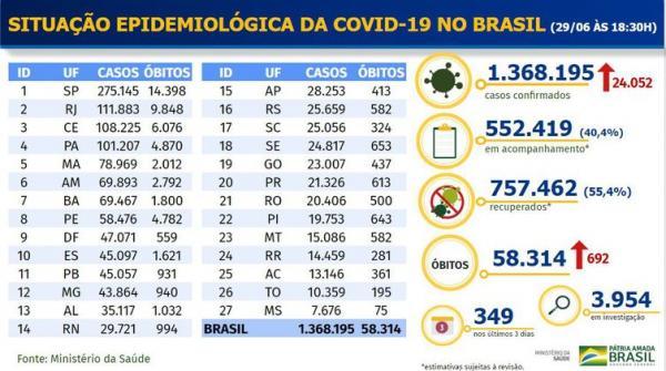 Boletim epidemiológico covid-19.(Imagem:Ministério da Saúde)