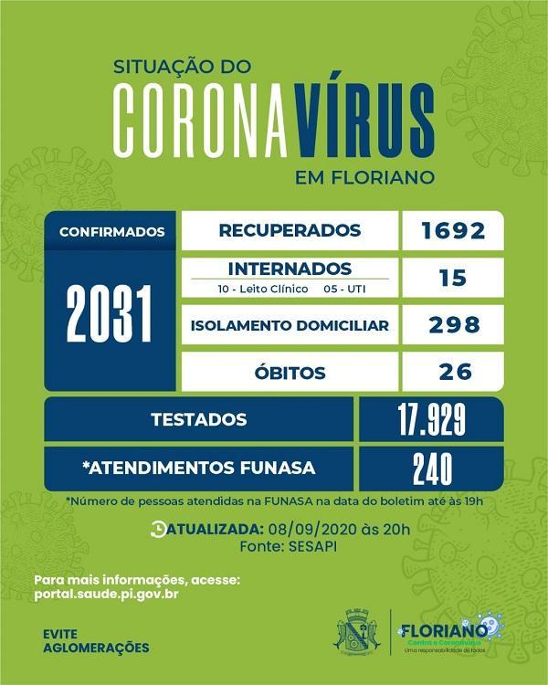 Floriano chega a 2.031 casos confirmados e 26 mortes pela Covid-19.(Imagem:Divulgação)