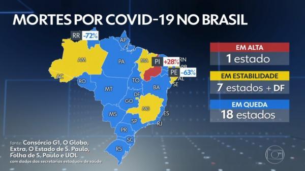 Piauí foi o único estado em alta na média de mortes por Covid-19 de quarta-feira (14).(Imagem:Reprodução/TV Globo)